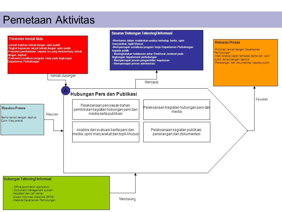 Pemetaan Aktivitas A Hubungan Pers dan Publikasi