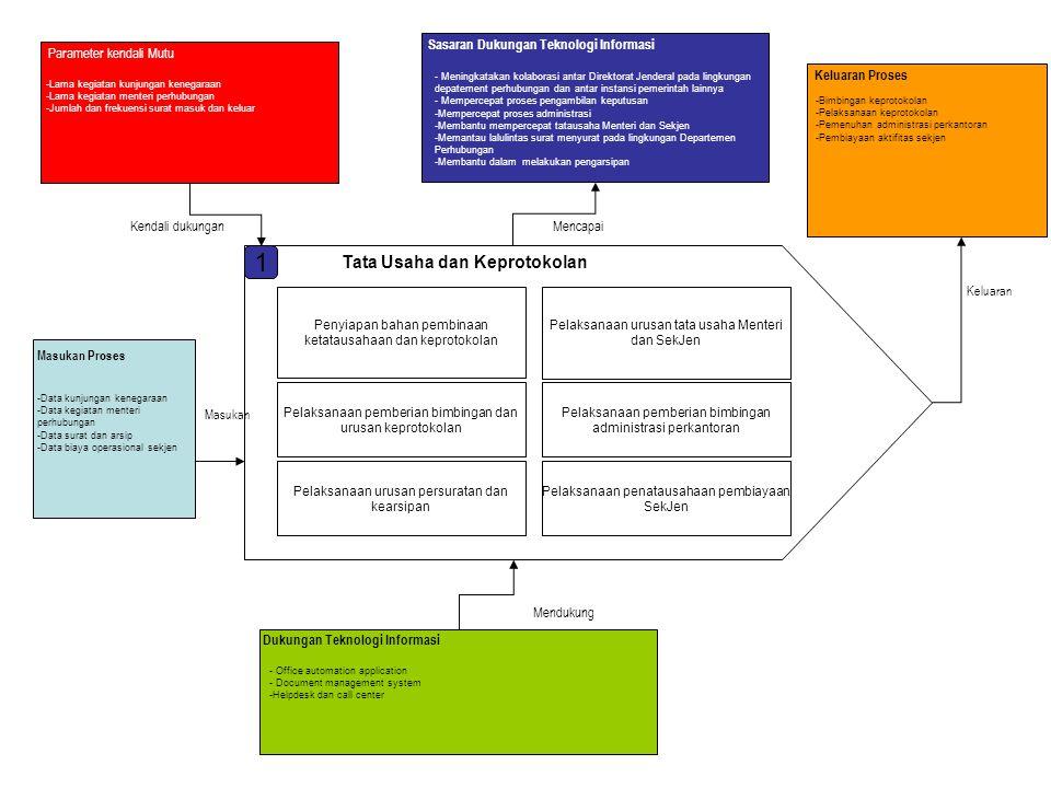 1 Tata Usaha dan Keprotokolan Sasaran Dukungan Teknologi Informasi