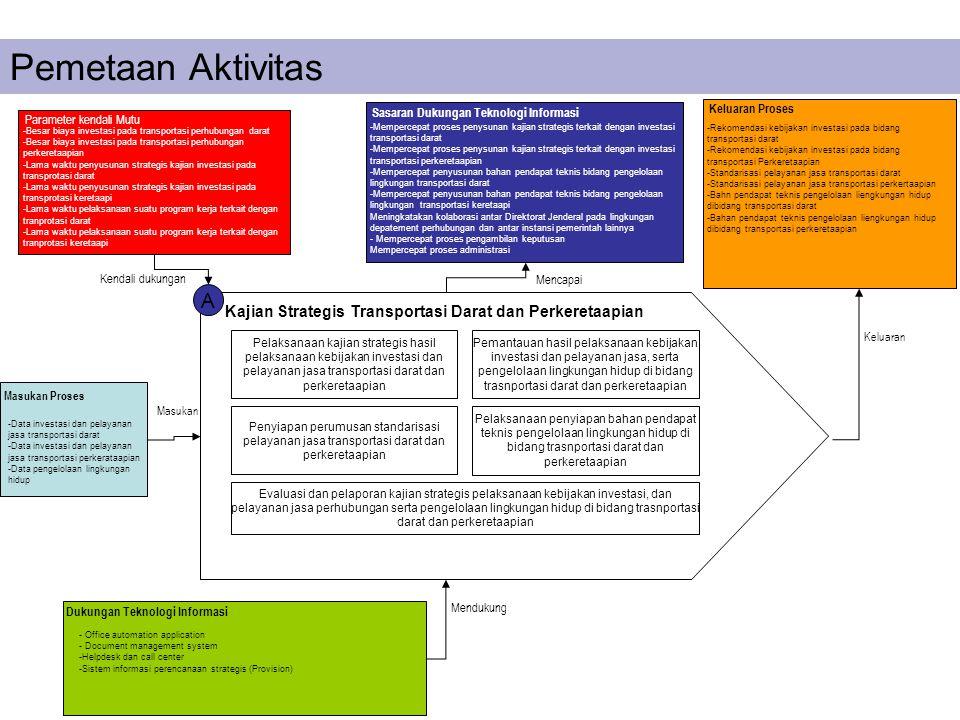 Pemetaan Aktivitas Sasaran Dukungan Teknologi Informasi. Keluaran Proses. Parameter kendali Mutu.