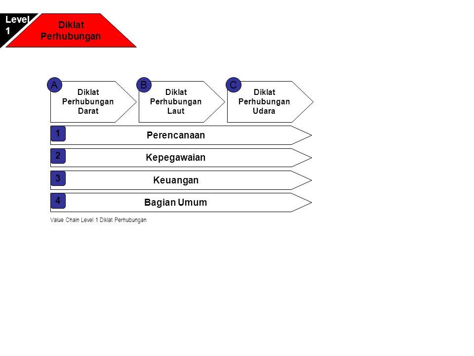 A B C Level Diklat 1 Perhubungan 1 Perencanaan 2 Kepegawaian 3