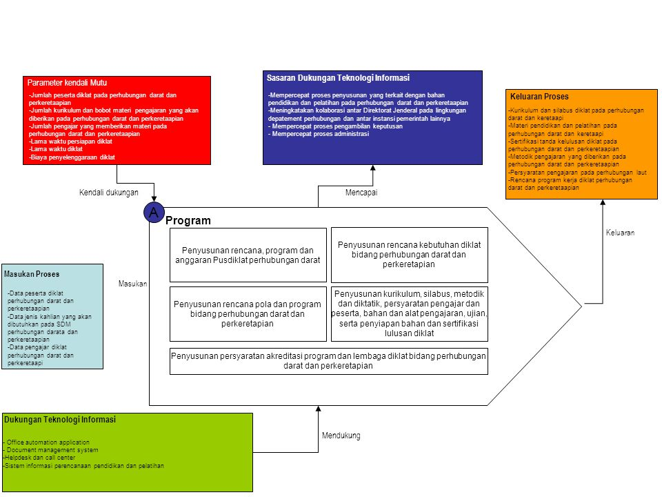 Penyusunan rencana, program dan anggaran Pusdiklat perhubungan darat