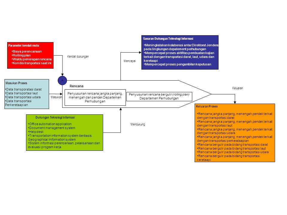 Penyusunan rencana bergulir (rolling plan) Departemen Perhubungan