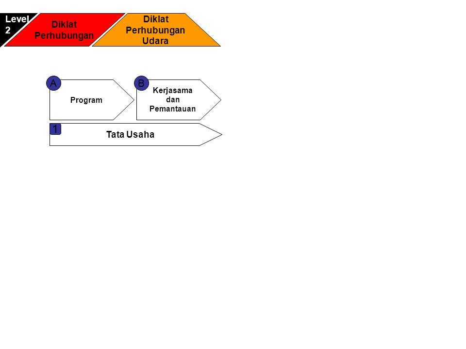 1 A B Level Diklat Diklat 2 Perhubungan Perhubungan Udara Tata Usaha