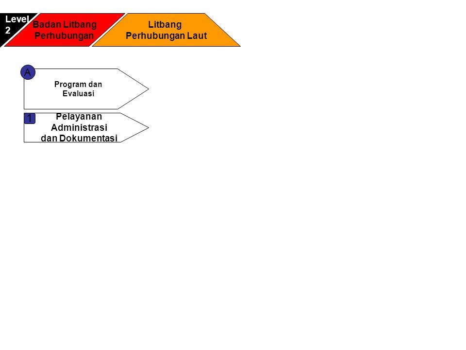 1 A Level 2 Badan Litbang Perhubungan Litbang Perhubungan Laut