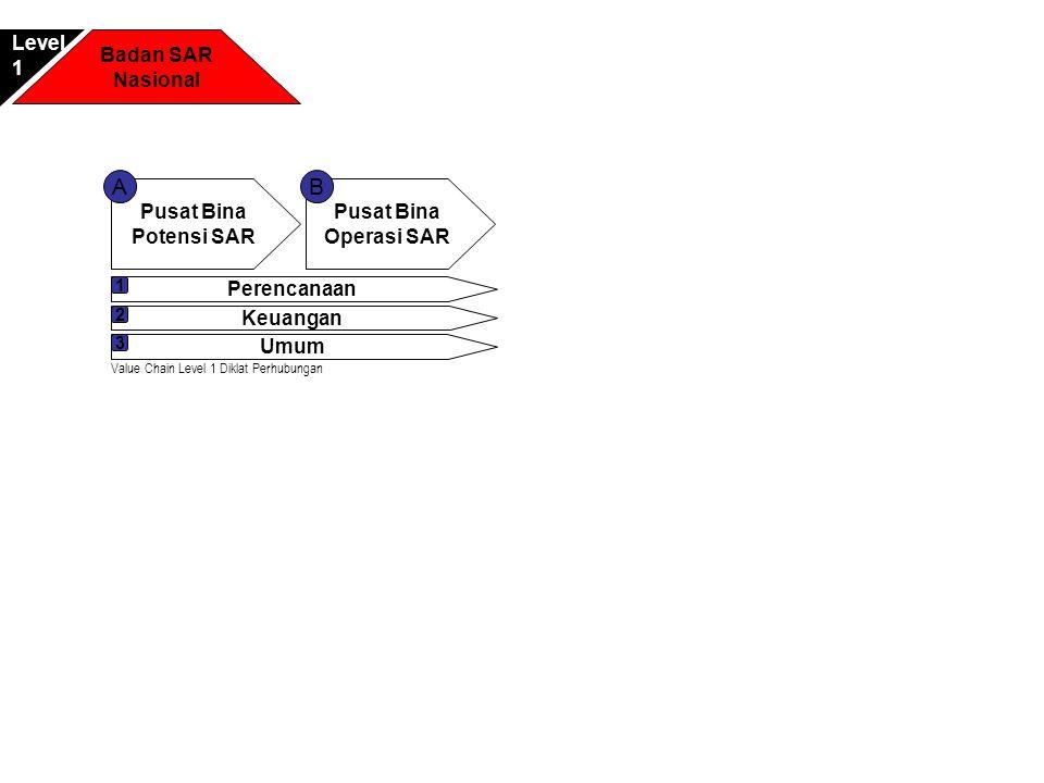 A B Level 1 Badan SAR Nasional Pusat Bina Potensi SAR Pusat Bina
