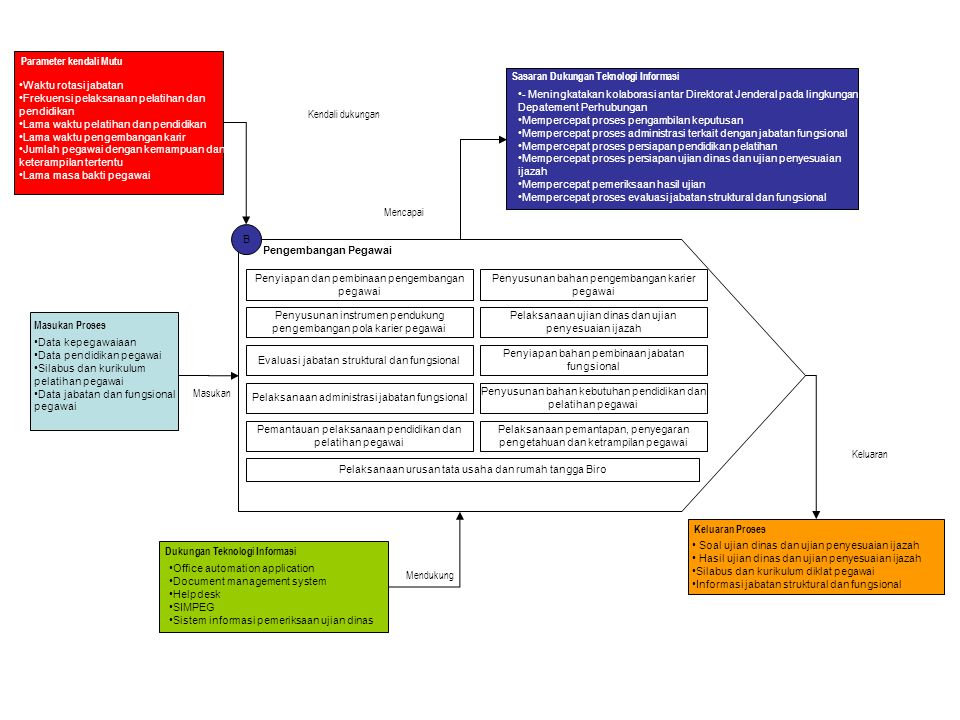 Parameter kendali Mutu Sasaran Dukungan Teknologi Informasi