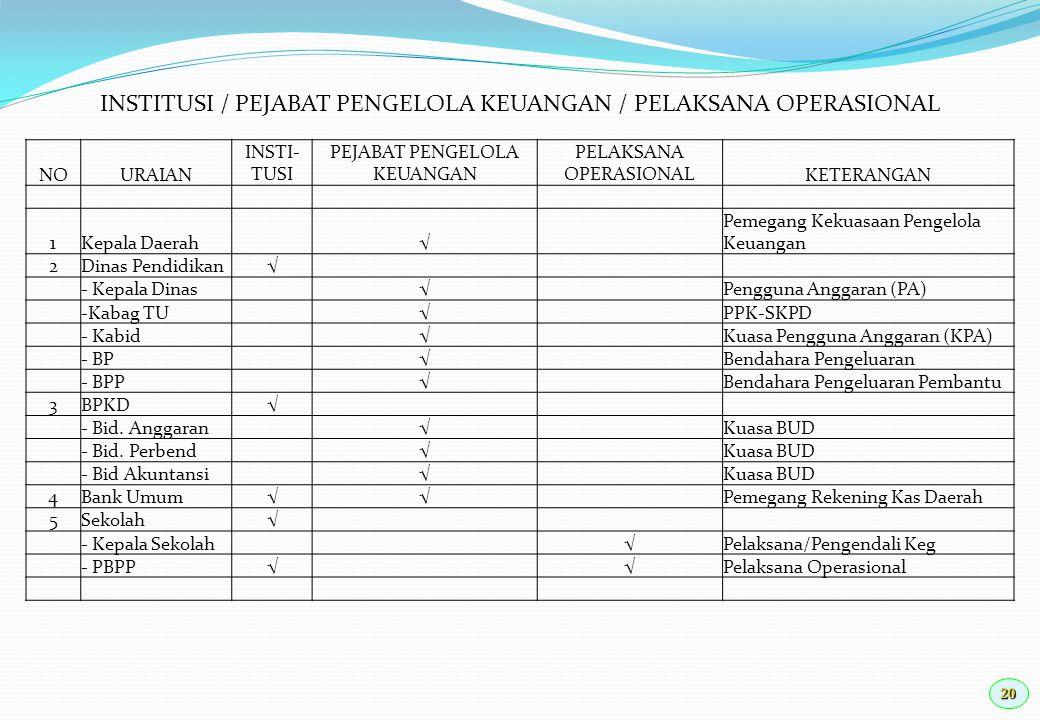 INSTITUSI / PEJABAT PENGELOLA KEUANGAN / PELAKSANA OPERASIONAL