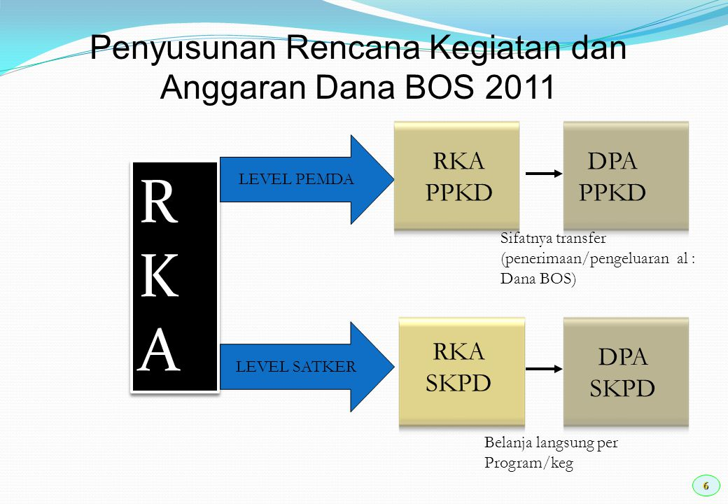 Penyusunan Rencana Kegiatan dan Anggaran Dana BOS 2011