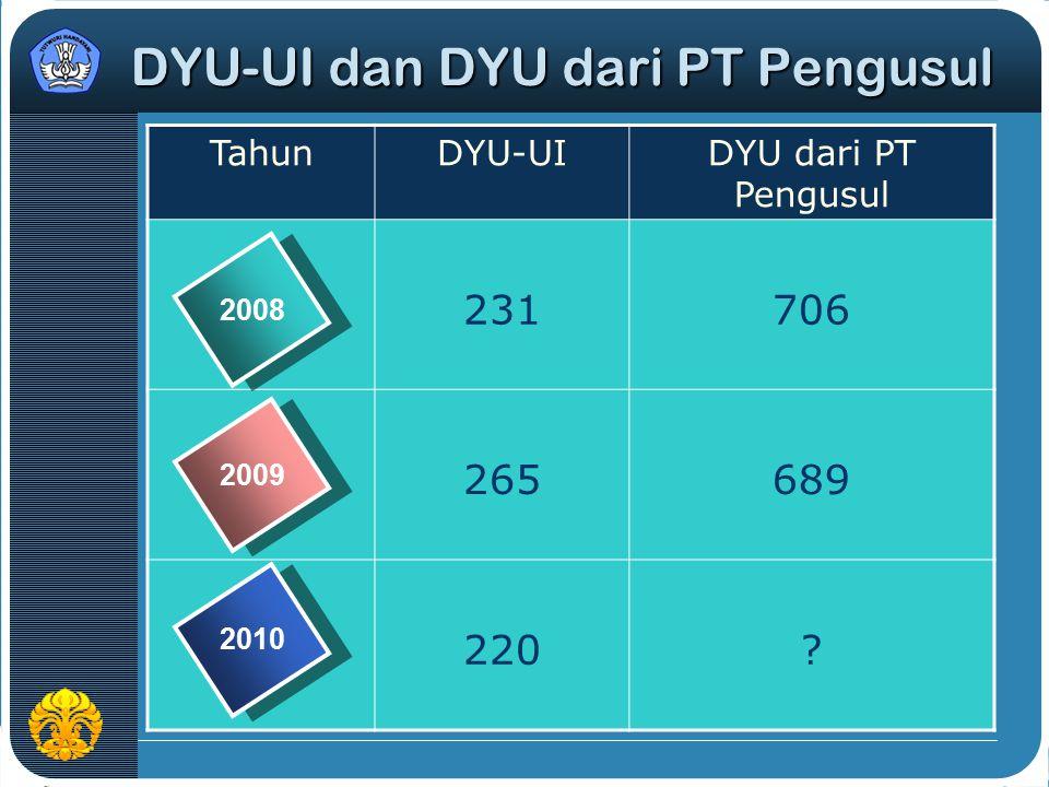 DYU-UI dan DYU dari PT Pengusul