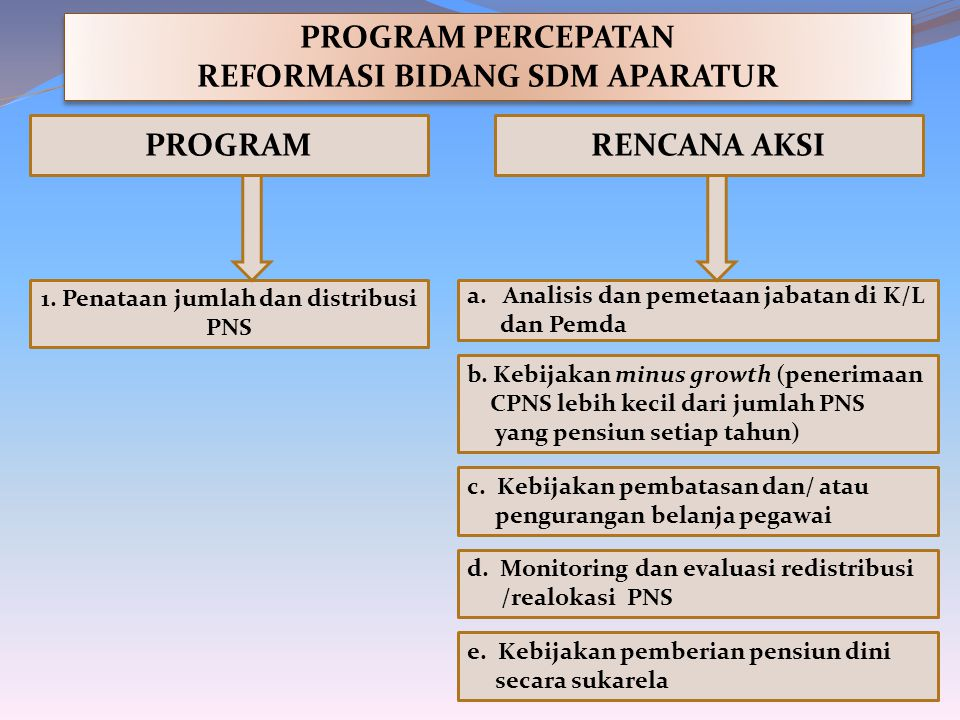 REFORMASI BIDANG SDM APARATUR 1. Penataan jumlah dan distribusi PNS