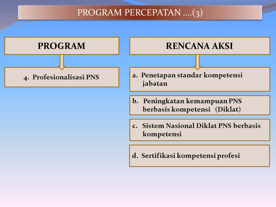 PROGRAM PERCEPATAN ....(3) PROGRAM RENCANA AKSI