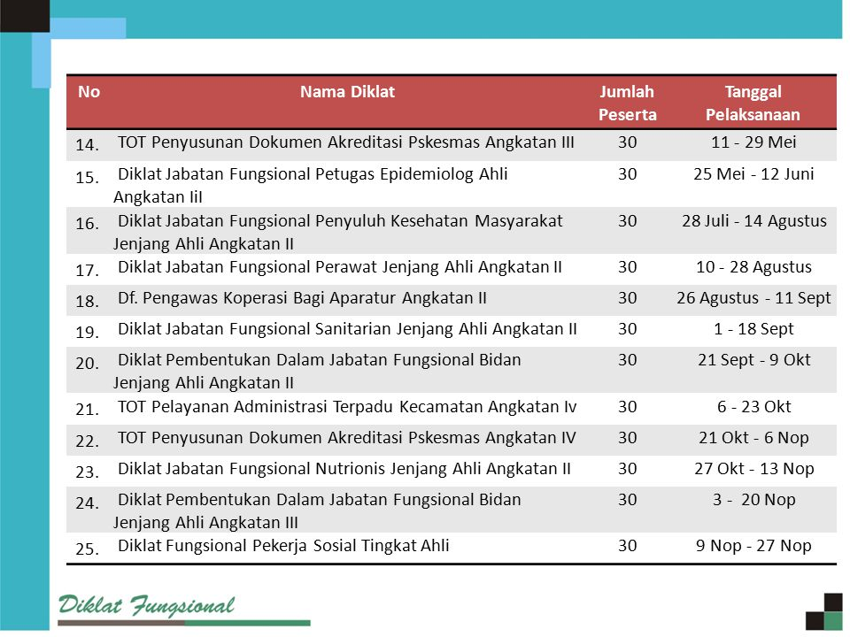 No Nama Diklat. Jumlah Peserta. Tanggal Pelaksanaan. 14. TOT Penyusunan Dokumen Akreditasi Pskesmas Angkatan III.