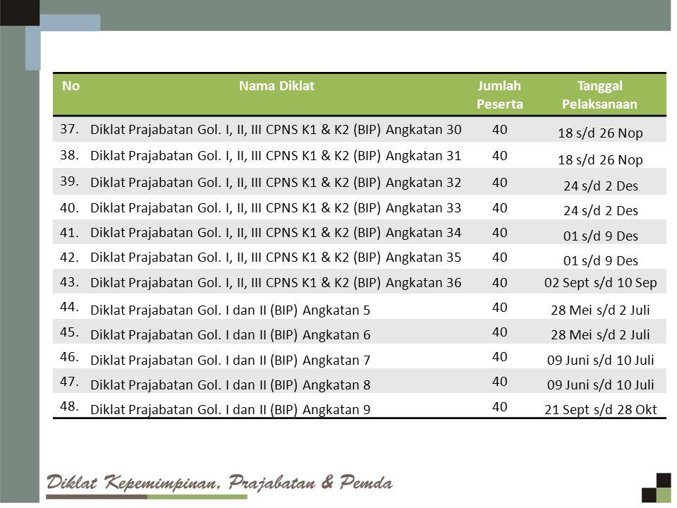 No Nama Diklat. Jumlah Peserta. Tanggal Pelaksanaan. 37. Diklat Prajabatan Gol. I, II, III CPNS K1 & K2 (BIP) Angkatan 30.