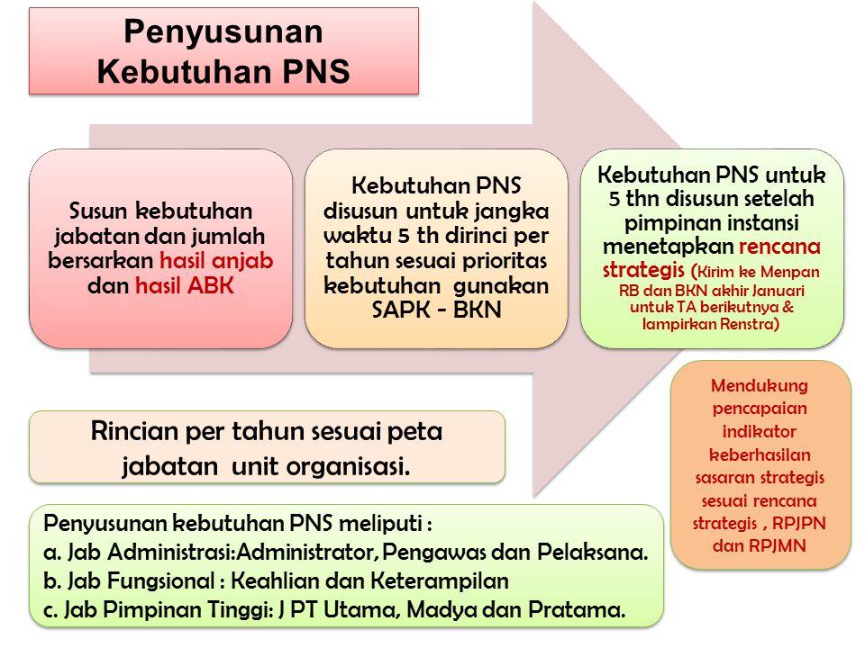 Penyusunan Kebutuhan PNS