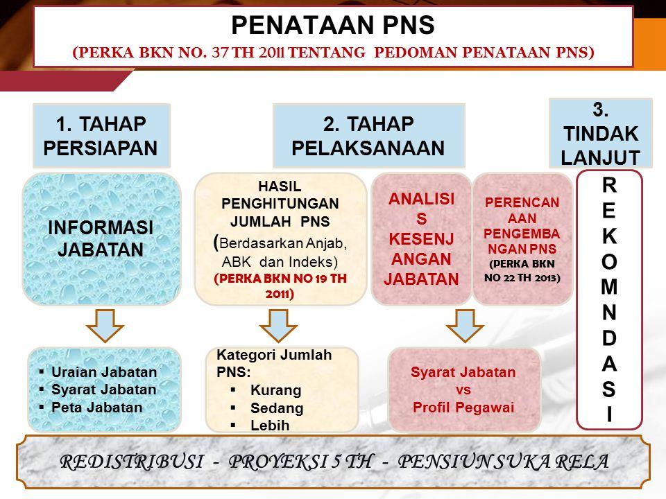 (PERKA BKN NO. 37 TH 2011 TENTANG PEDOMAN PENATAAN PNS)