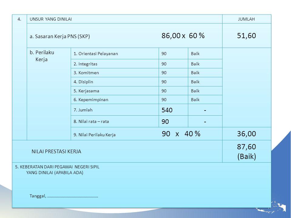 51,60 36,00 87,60 (Baik) 540 - a. Sasaran Kerja PNS (SKP) 86,00 x 60 %