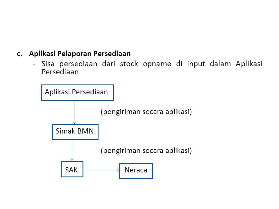 Sisa persediaan dari stock opname di input dalam Aplikasi Persediaan