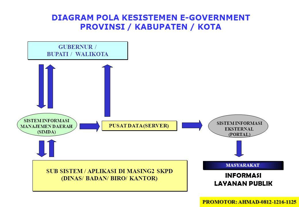 DIAGRAM POLA KESISTEMEN E-GOVERNMENT PROVINSI / KABUPATEN / KOTA