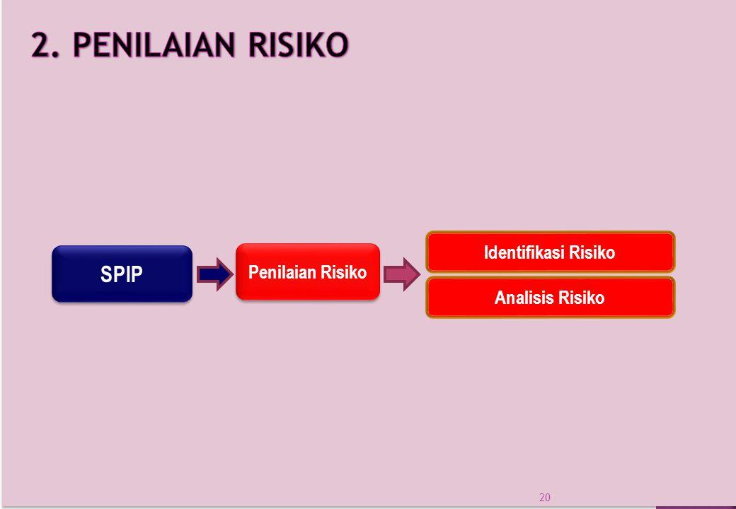 2. PENILAIAN RISIKO SPIP Identifikasi Risiko Penilaian Risiko