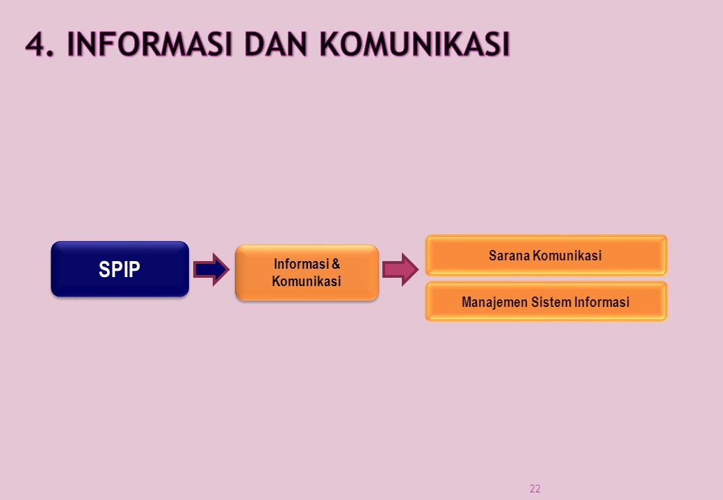 Informasi & Komunikasi Manajemen Sistem Informasi