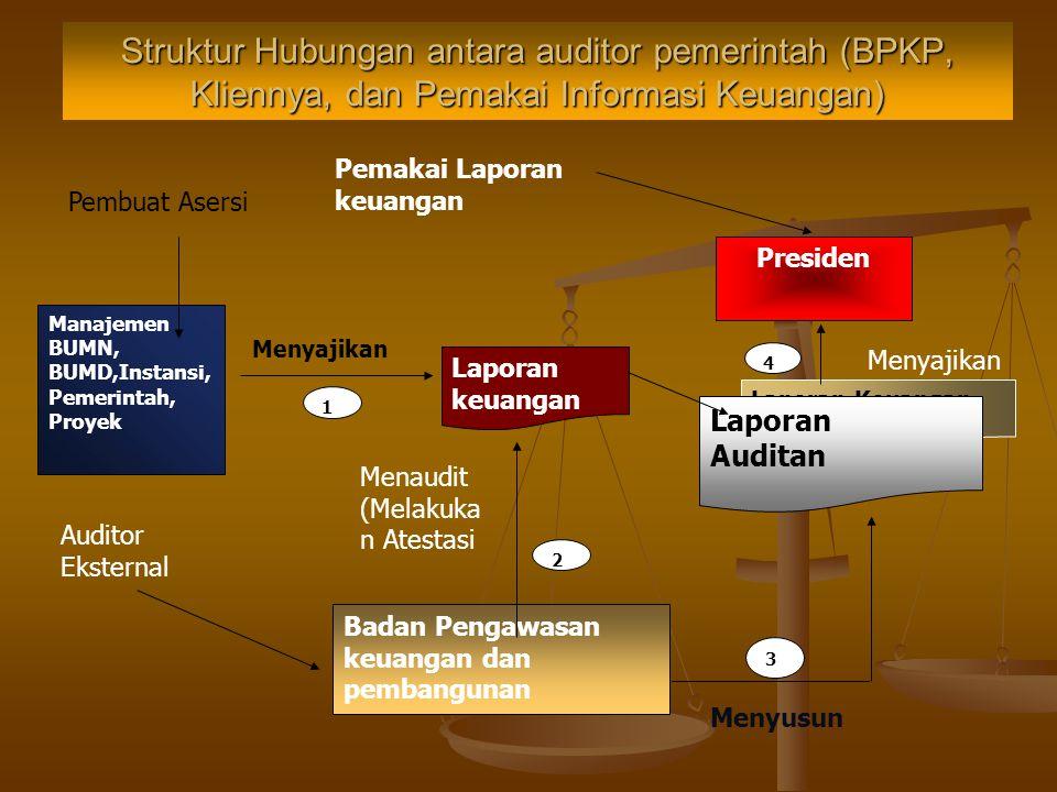 Struktur Hubungan antara auditor pemerintah (BPKP, Kliennya, dan Pemakai Informasi Keuangan)