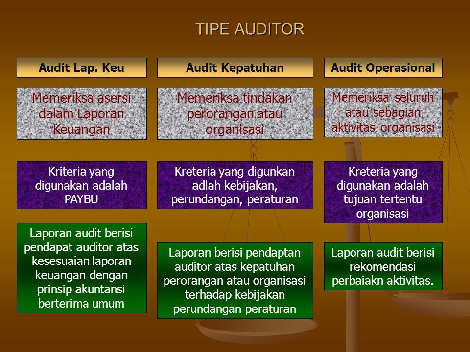 TIPE AUDITOR Memeriksa asersi dalam Laporan Keuangan