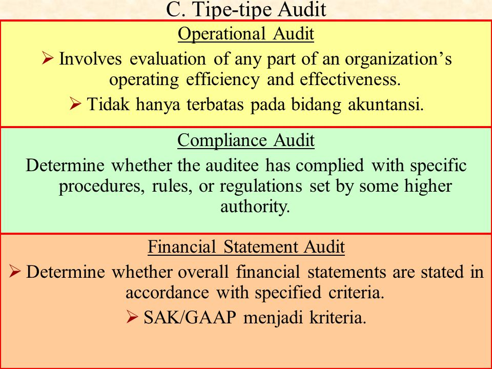C. Tipe-tipe Audit Operational Audit