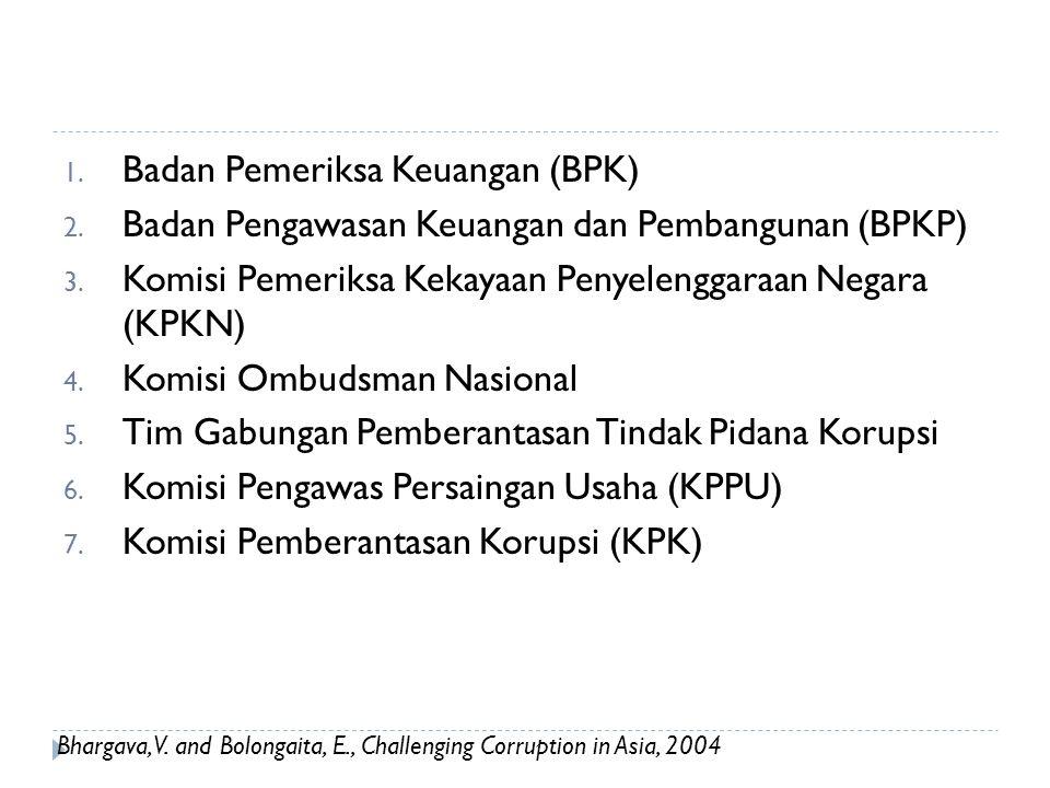 Badan Anti Korupsi di Indonesia