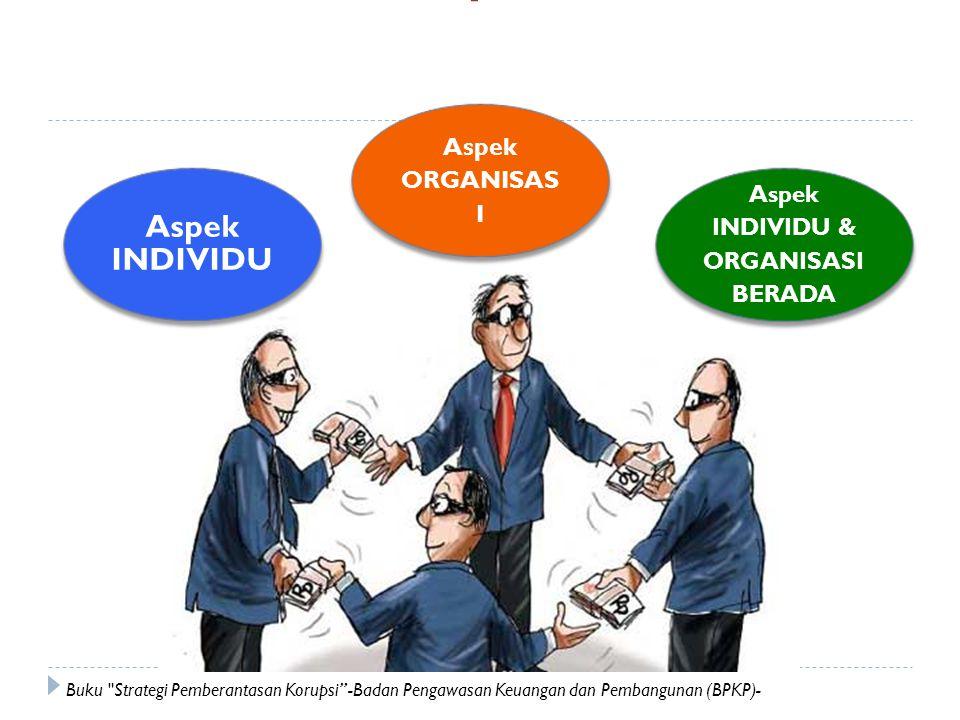 INDIVIDU & ORGANISASI BERADA