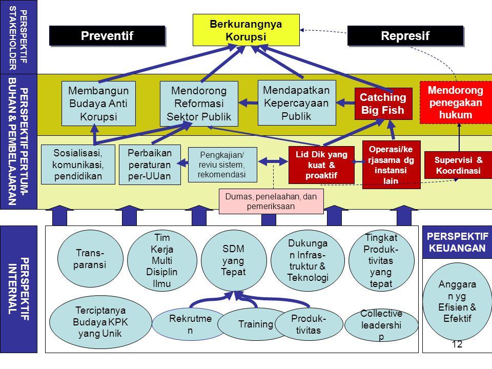 Preventif Represif Berkurangnya Korupsi Membangun Budaya Anti Korupsi
