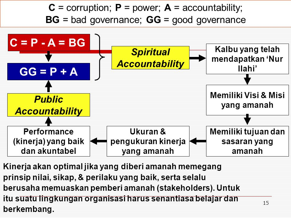 C = corruption; P = power; A = accountability;