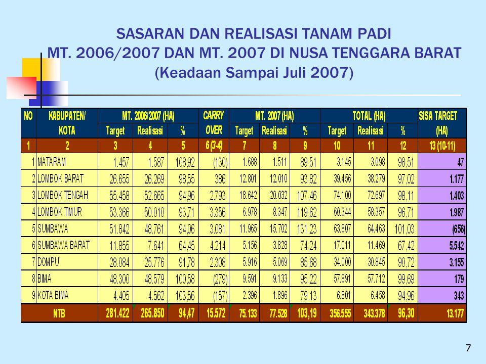 SASARAN DAN REALISASI TANAM PADI MT. 2006/2007 DAN MT