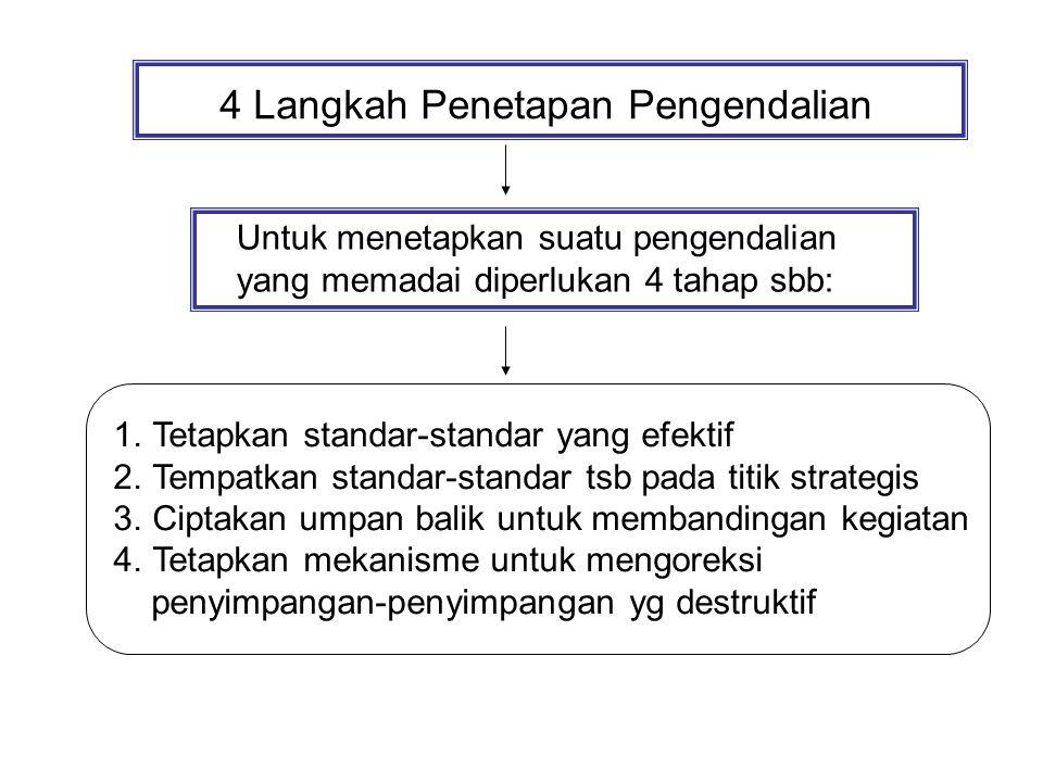 4 Langkah Penetapan Pengendalian