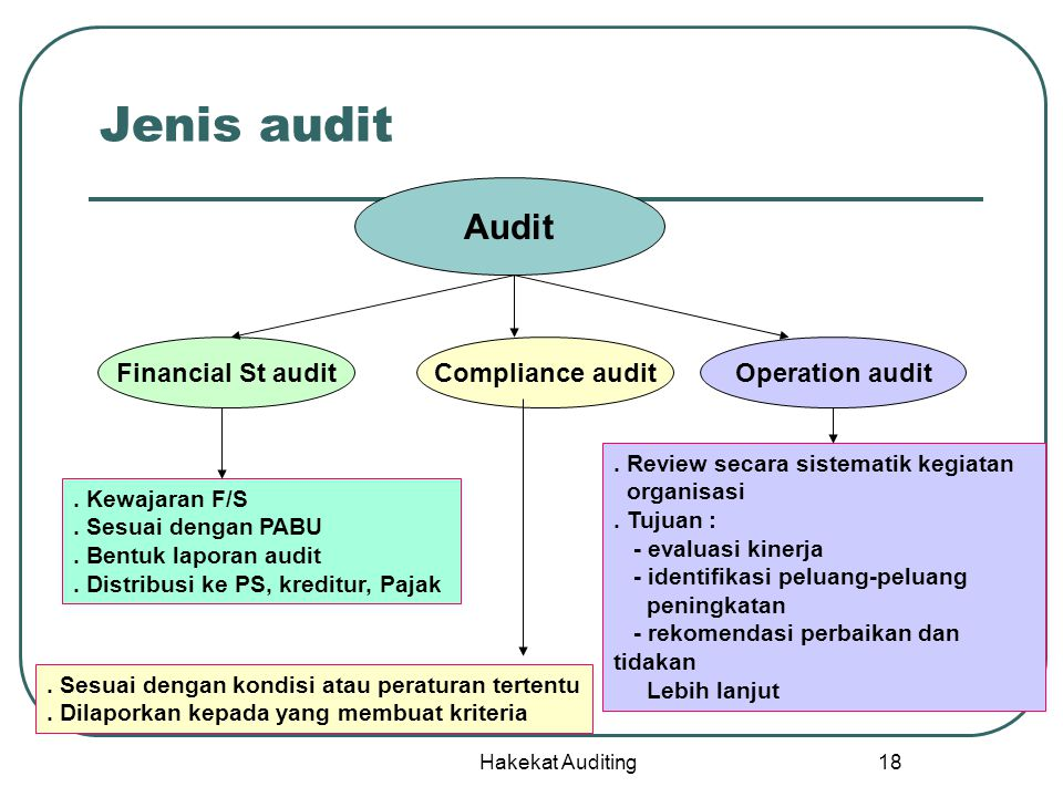 Jenis audit Audit Financial St audit Compliance audit Operation audit