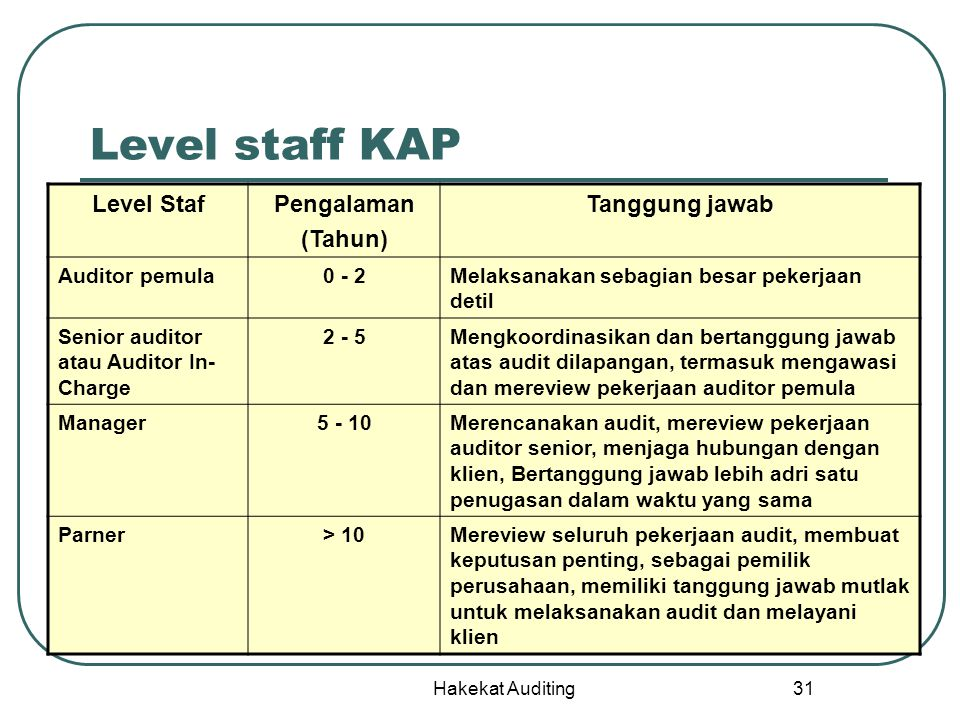 Level staff KAP Level Staf Pengalaman (Tahun) Tanggung jawab