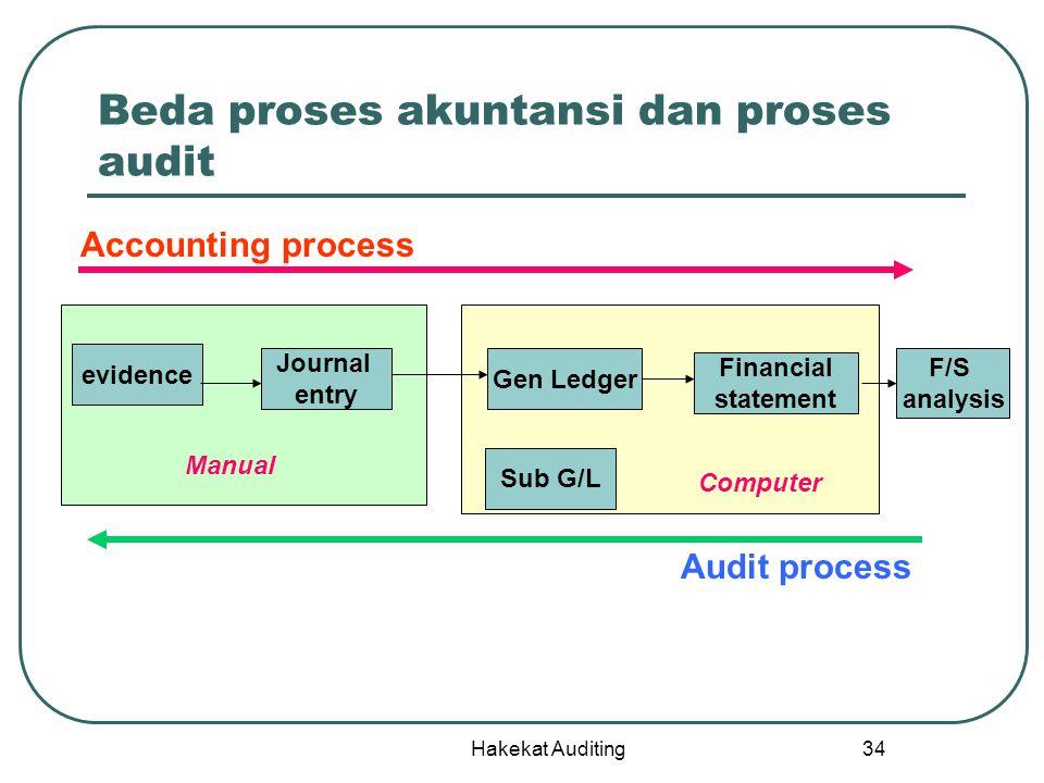 Beda proses akuntansi dan proses audit