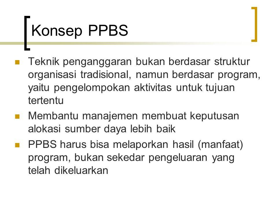 Konsep PPBS