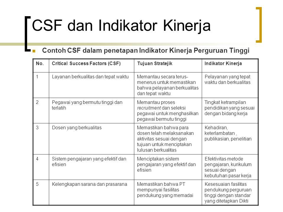 CSF dan Indikator Kinerja