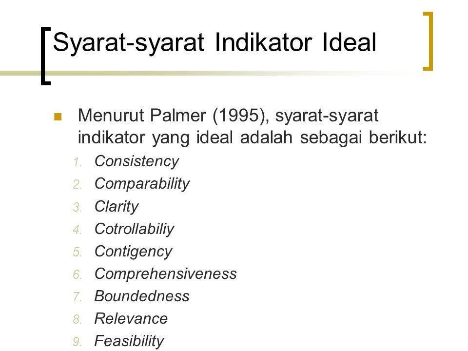 Syarat-syarat Indikator Ideal