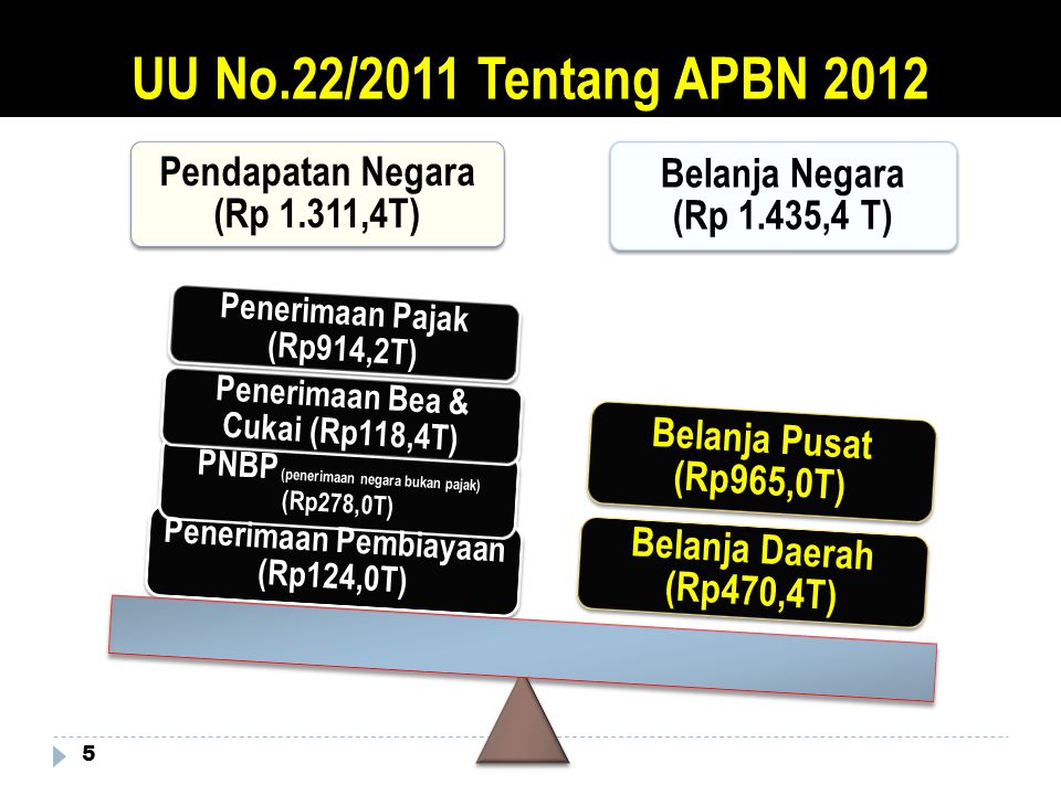 UU No.22/2011 Tentang APBN 2012 Pendapatan Negara (Rp 1.311,4T)