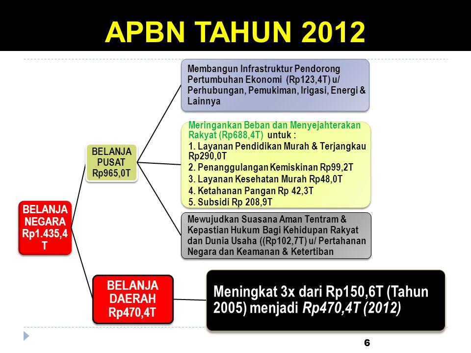 APBN TAHUN 2012 BELANJA NEGARA Rp1.435,4T. BELANJA PUSAT Rp965,0T.