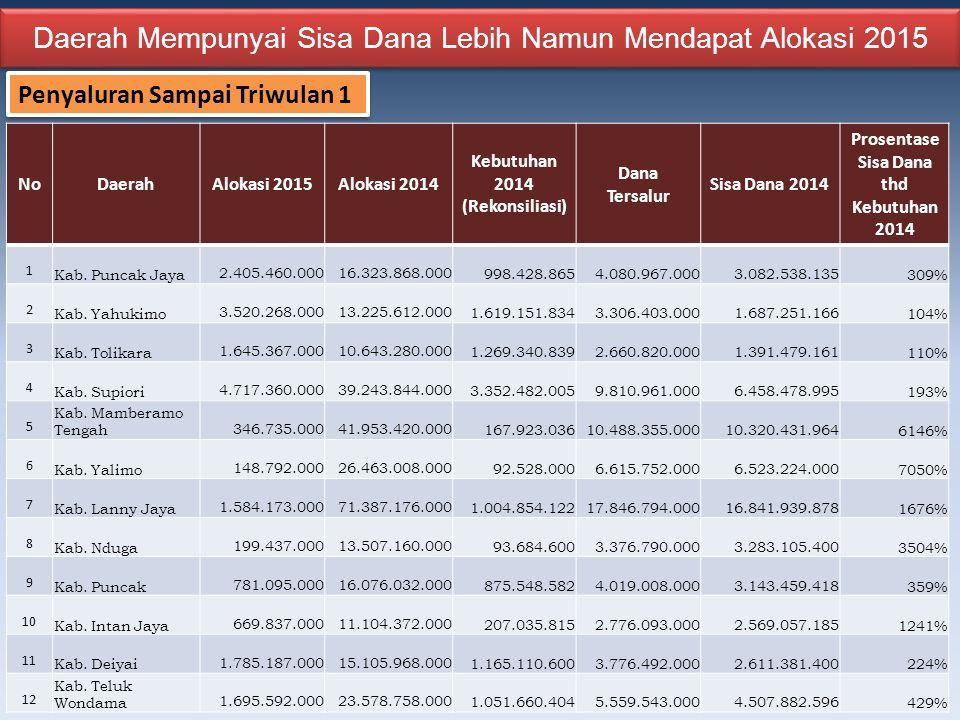 Daerah Mempunyai Sisa Dana Lebih Namun Mendapat Alokasi 2015