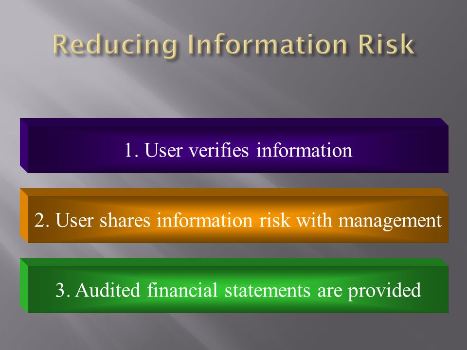 Reducing Information Risk