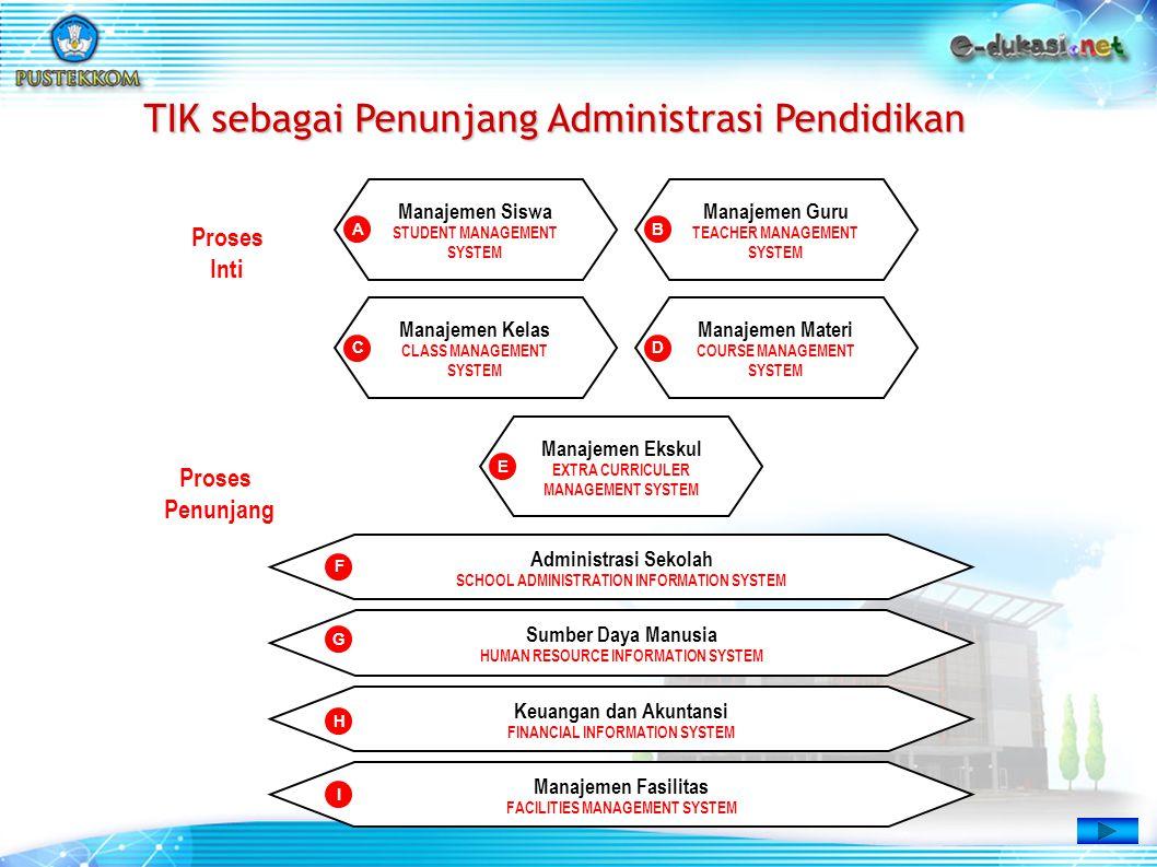 TIK sebagai Penunjang Administrasi Pendidikan