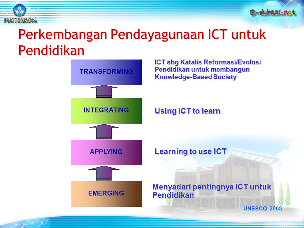 Perkembangan Pendayagunaan ICT untuk Pendidikan