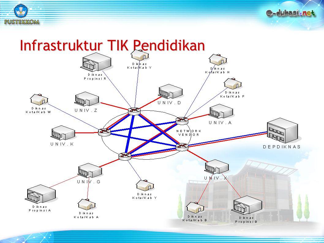 Infrastruktur TIK Pendidikan