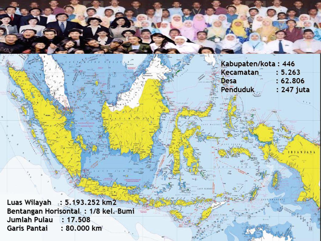 Kabupaten/kota : 446 Kecamatan : 5.263. Desa : 62.806. Penduduk : 247 juta.