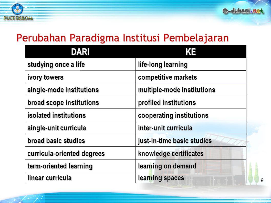 Perubahan Paradigma Institusi Pembelajaran