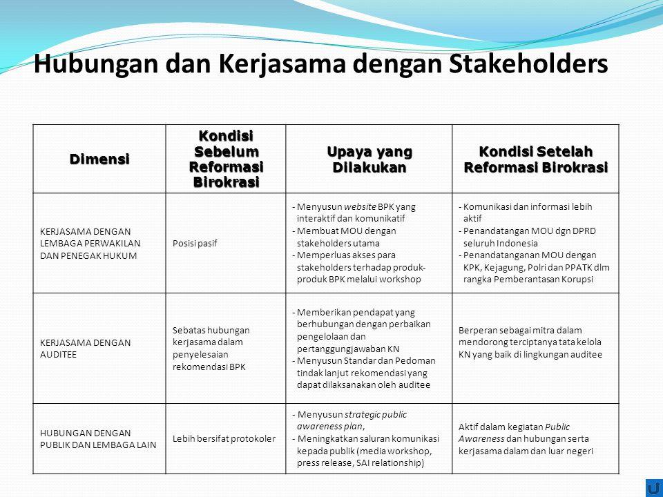 Hubungan dan Kerjasama dengan Stakeholders