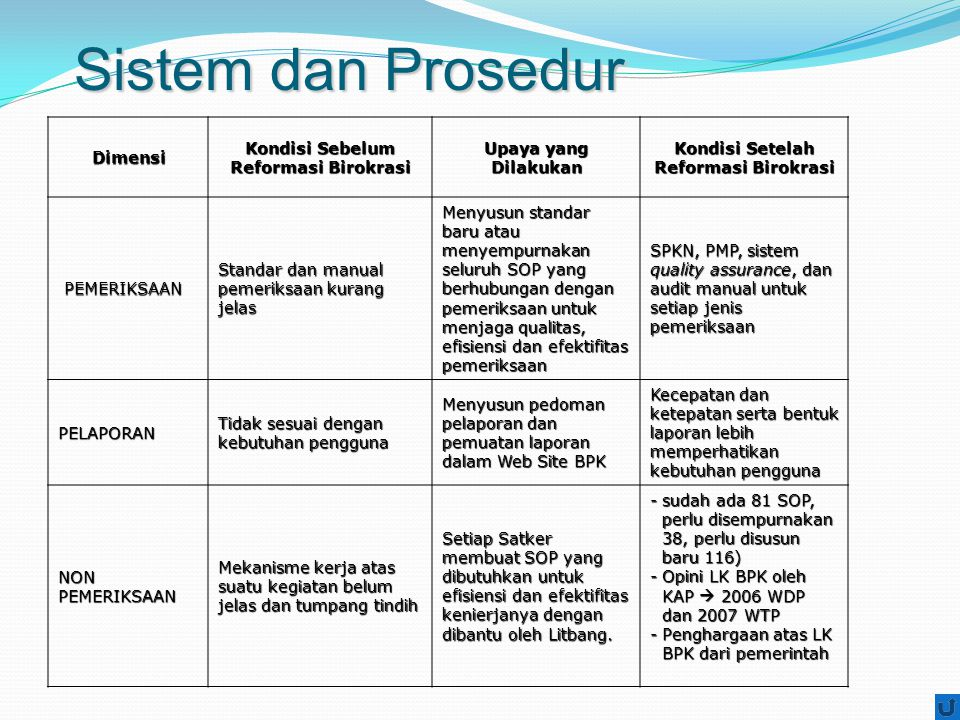 Sistem dan Prosedur Dimensi Kondisi Sebelum Reformasi Birokrasi